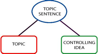 What makes a good topic sentence for an essay